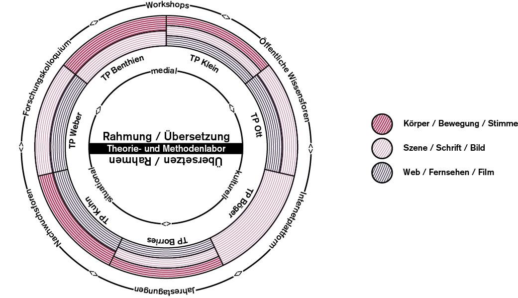 Forschungsverbund : Übersetzen und Rahmen. Praktiken medialer ...